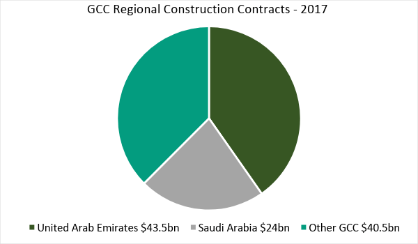 Gcc Construction Industry Outlook