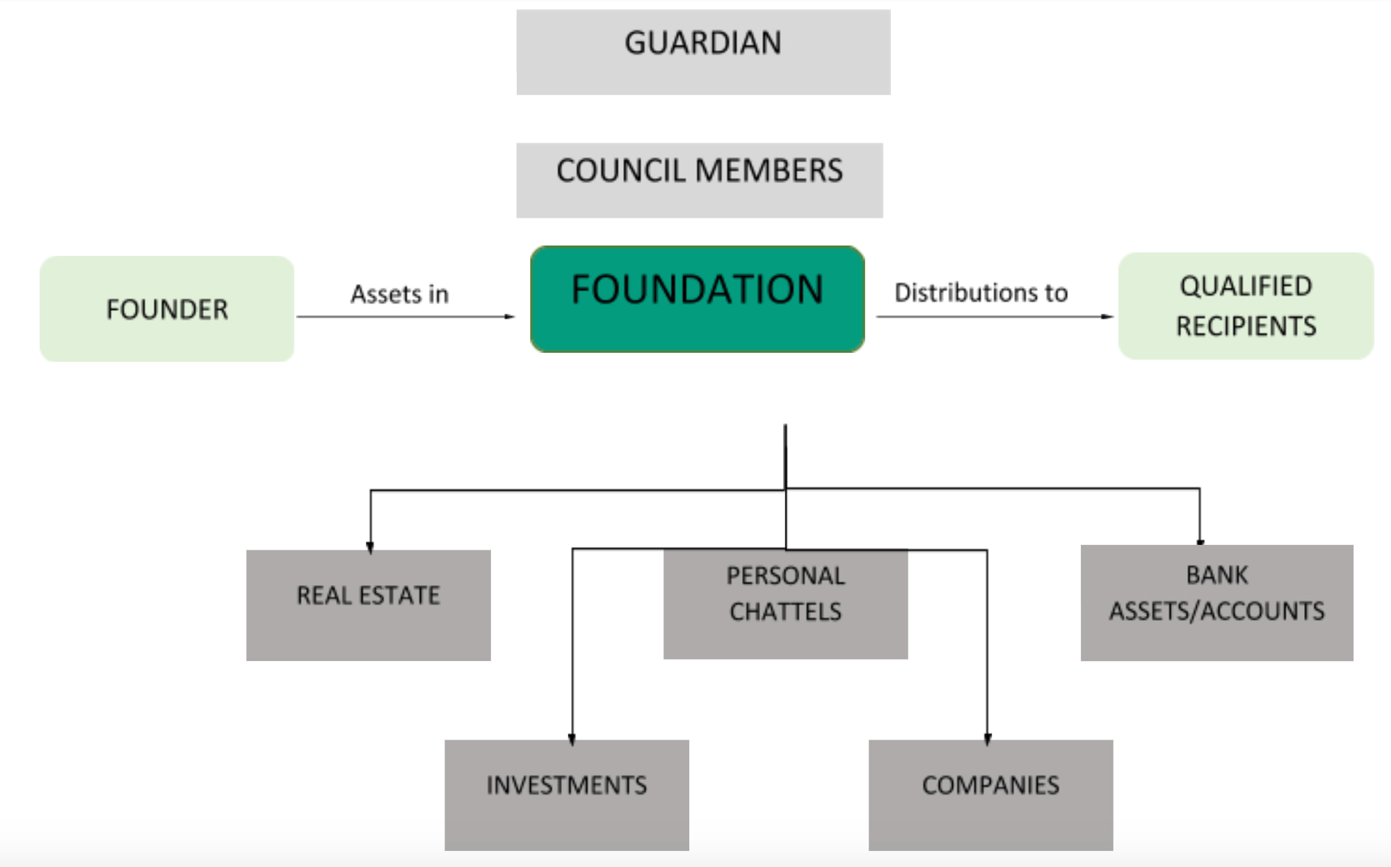 Asset Protection With Rak Icc Foundation
